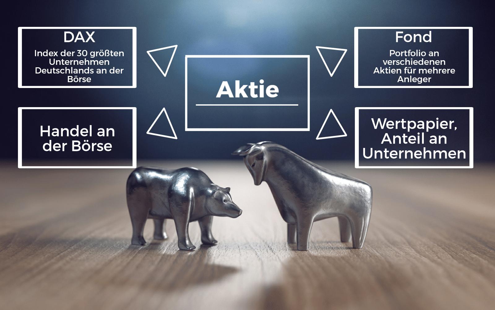 Die Börse und Wertpapiere